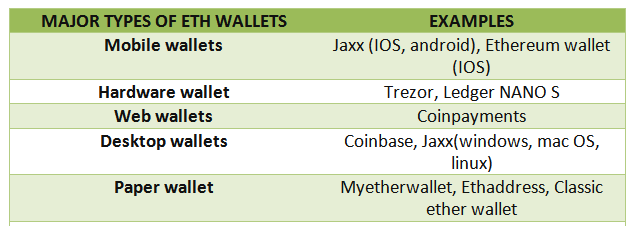 ethereum wallet table
